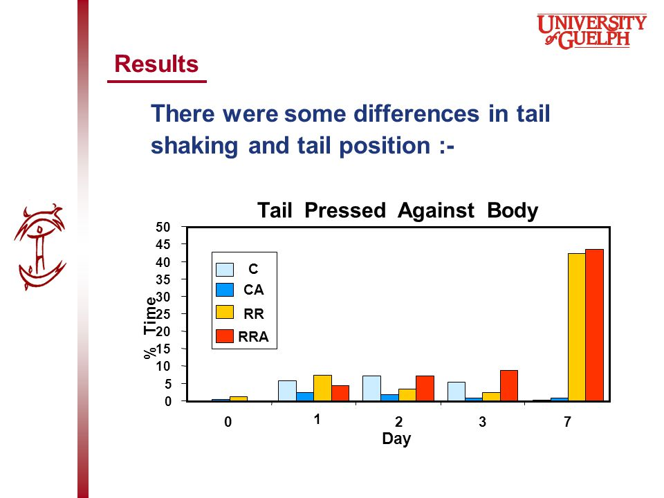 Results There were some differences in tail shaking and tail position :- Tail Pressed Against Body 0 5 10 15 20 25 30 35 40 45 50 0 1 237 Day % Time C CA RR RRA