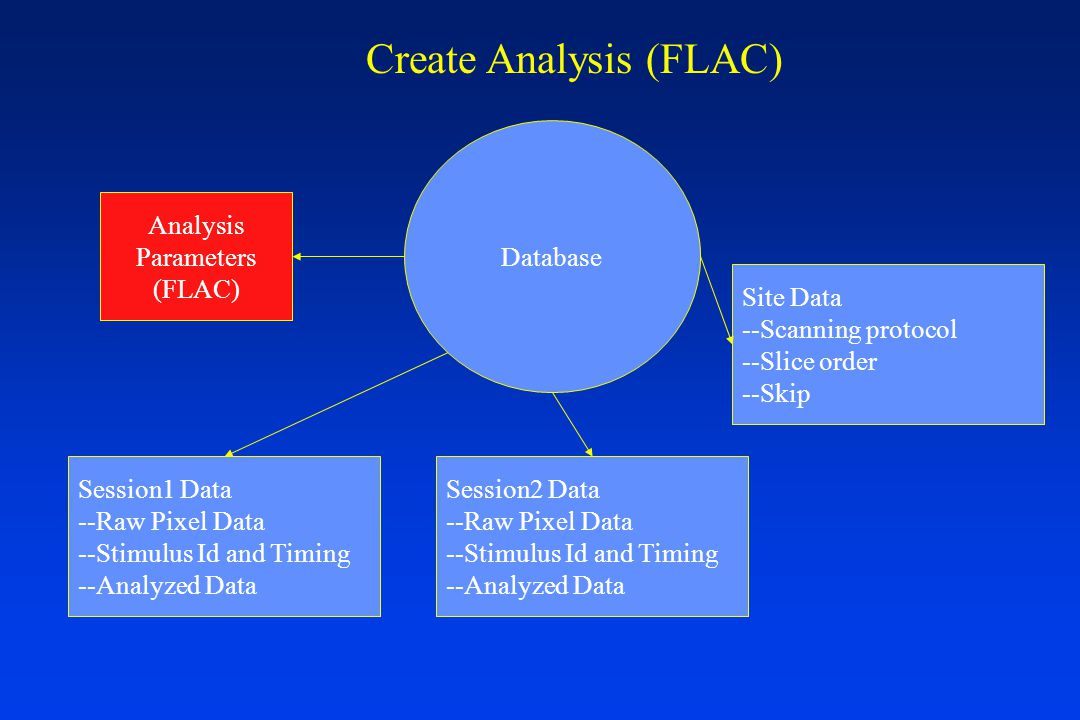 Database Analysis Parameters (FLAC) Session1 Data --Raw Pixel Data --Stimulus Id and Timing --Analyzed Data Session2 Data --Raw Pixel Data --Stimulus Id and Timing --Analyzed Data Site Data --Scanning protocol --Slice order --Skip Create Analysis (FLAC)