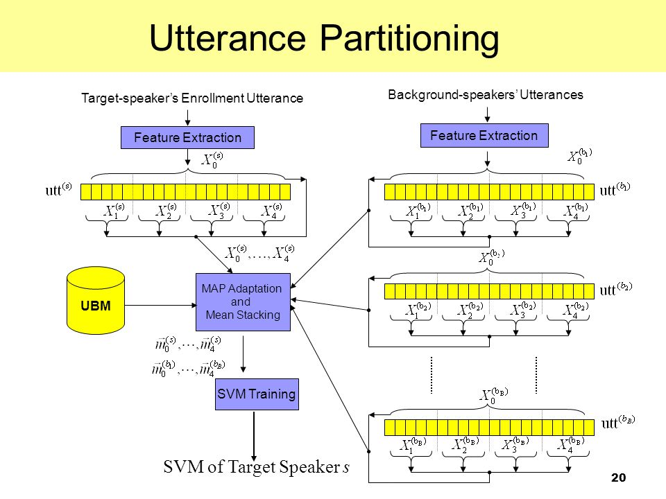 20 Target-speaker's Enrollment Utterance Feature Extraction Background-speakers' Utterances Feature Extraction MAP Adaptation and Mean Stacking SVM Tr