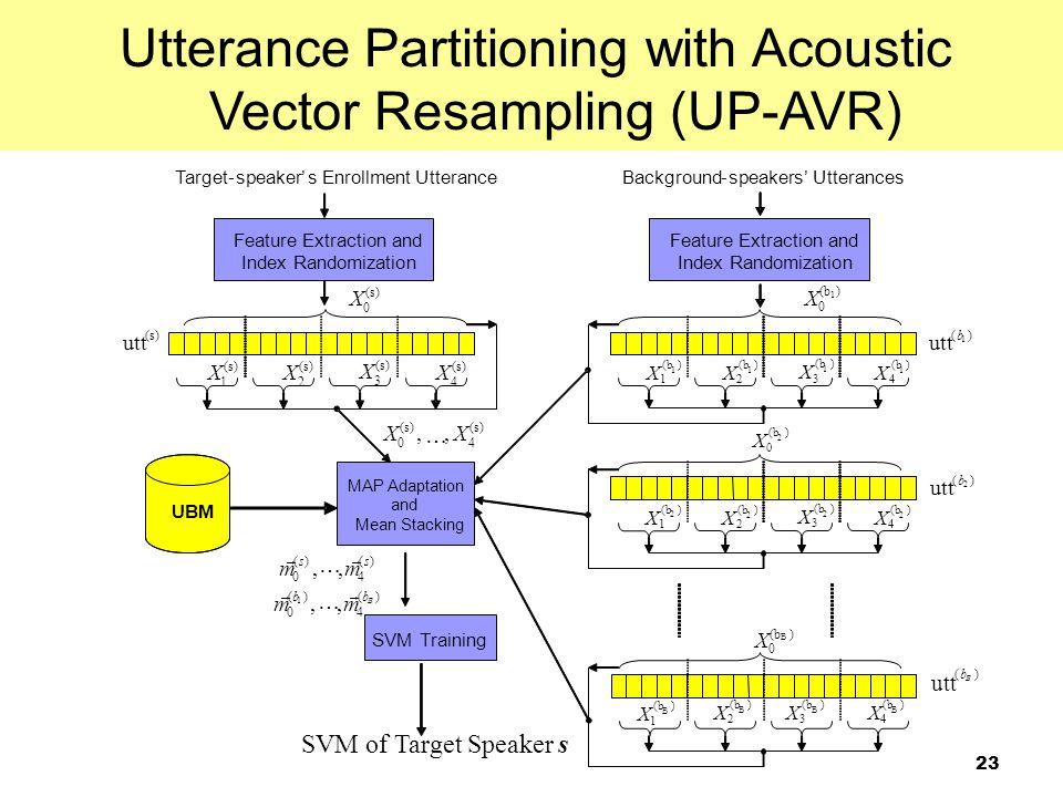 23 Utterance Partitioning with Acoustic Vector Resampling (UP-AVR) )( 4 )( 0 )( 4 )( 0,,,, 1 B bb ss mm mm       )( utt B b Target-speaker's Enr