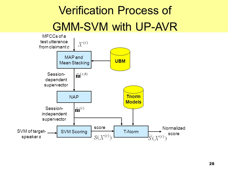 28 Verification Process of GMM-SVM with UP-AVR MFCCs of a test utterance from claimant c MAP and Mean Stacking NAP Session- dependent supervector Sess