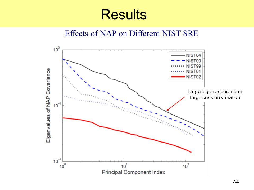 34 Effects of NAP on Different NIST SRE Results Large eigenvalues mean large session variation