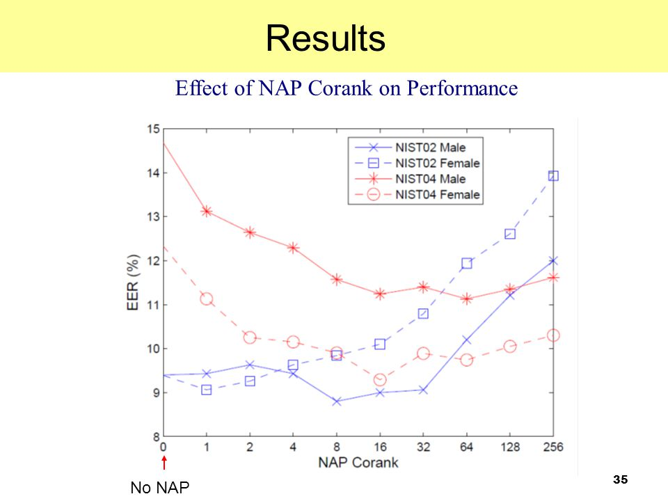 35 Effect of NAP Corank on Performance Results No NAP