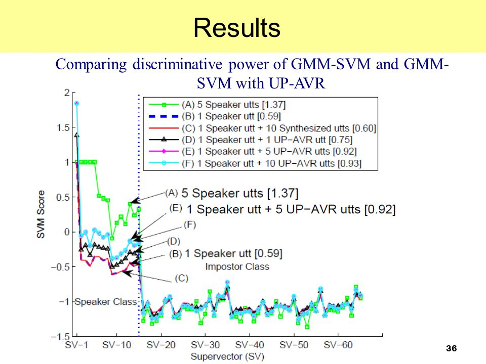 36 Results Fig.4: Scores produced by SVMs that use one or more speaker- class supervectors (SVs) and 250 background SVs for training. The horizontal a