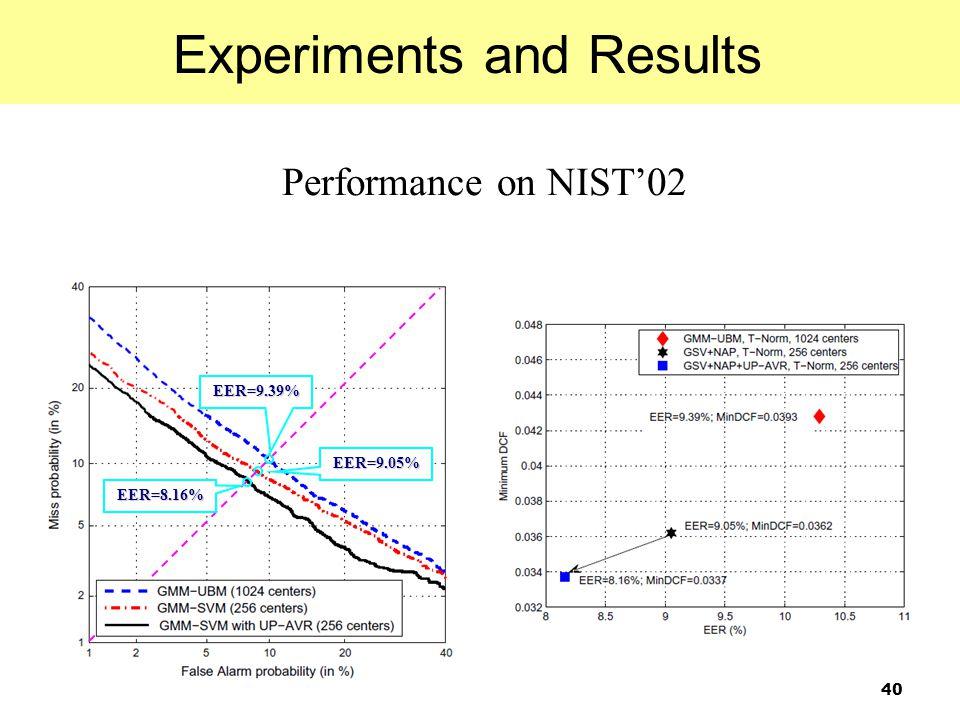 40 Performance on NIST'02 EER=9.05% EER=9.39% EER=8.16% Experiments and Results