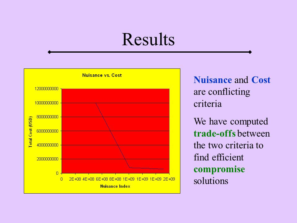Results Nuisance and Cost are conflicting criteria We have computed trade-offs between the two criteria to find efficient compromise solutions
