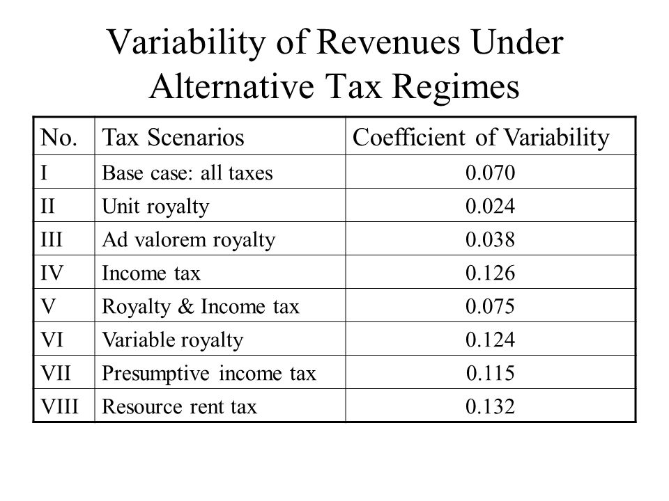 Variability of Revenues Under Alternative Tax Regimes No.Tax ScenariosCoefficient of Variability IBase case: all taxes0.070 IIUnit royalty0.024 IIIAd valorem royalty0.038 IVIncome tax0.126 VRoyalty & Income tax0.075 VIVariable royalty0.124 VIIPresumptive income tax0.115 VIIIResource rent tax0.132