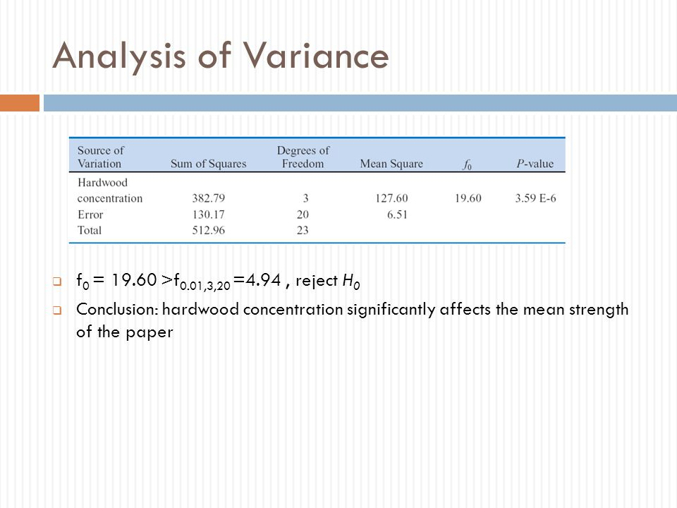Analysis of Variance  f 0 = 19.60 >f 0.01,3,20 =4.94, reject H 0  Conclusion: hardwood concentration significantly affects the mean strength of the paper