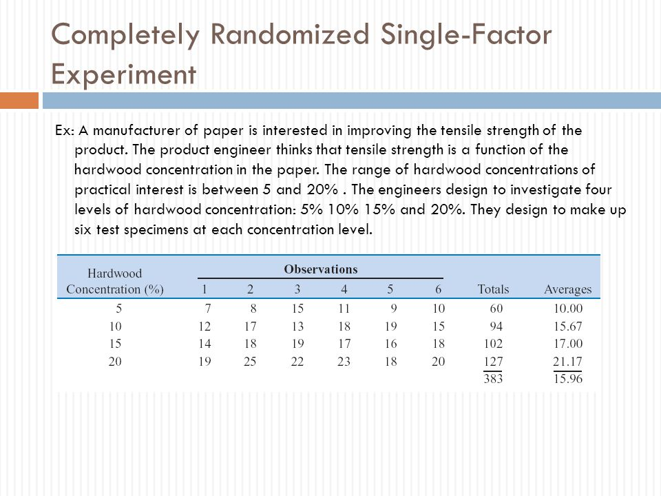 Completely Randomized Single-Factor Experiment Ex: A manufacturer of paper is interested in improving the tensile strength of the product.