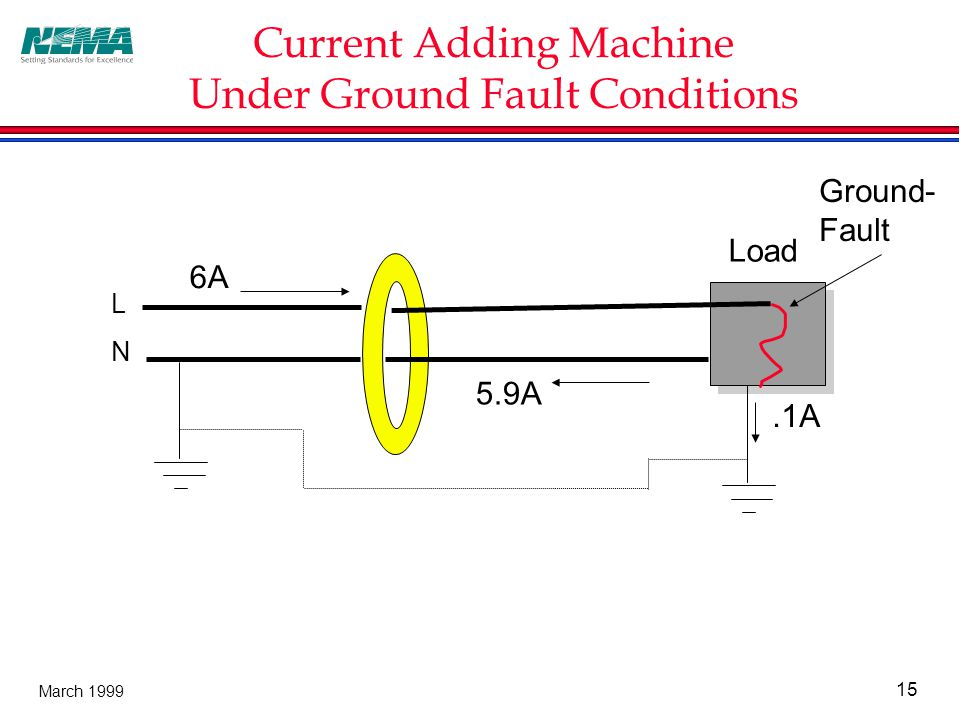 15 March 1999 Current Adding Machine Under Ground Fault Conditions Load 6A 5.9A Ground- Fault.1A L N
