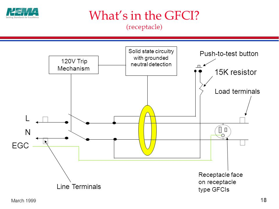 18 March 1999 What's in the GFCI.