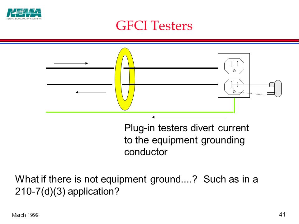 41 March 1999 GFCI Testers Plug-in testers divert current to the equipment grounding conductor What if there is not equipment ground.....