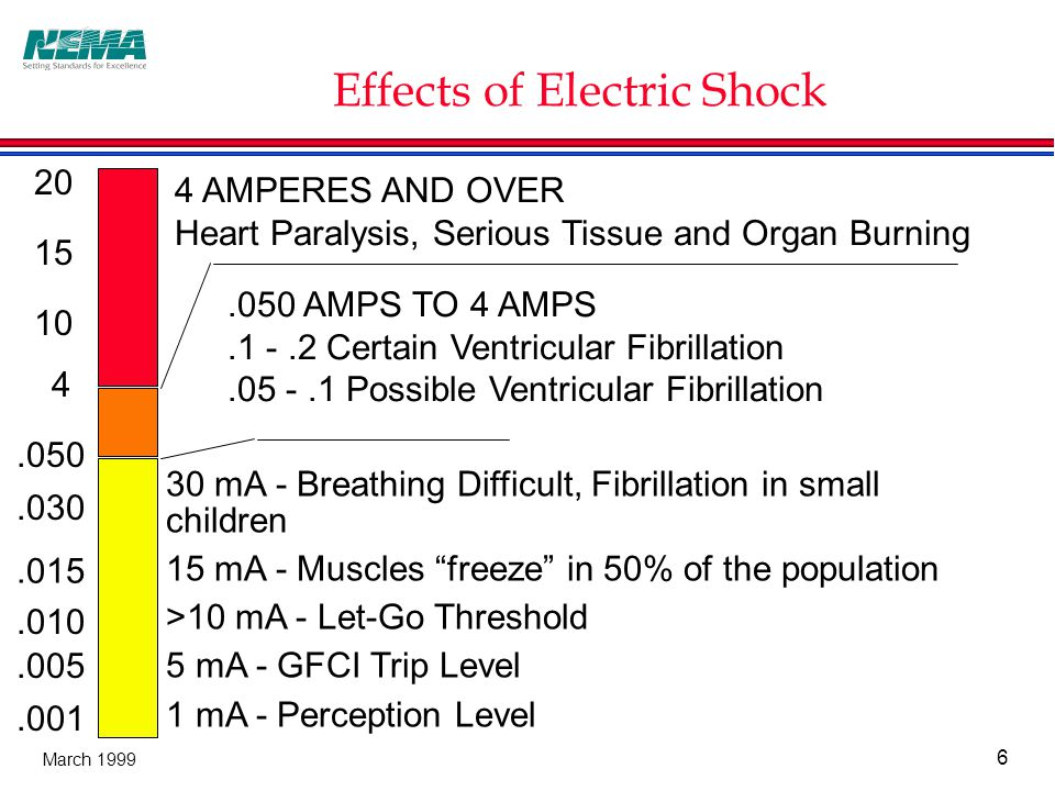6 March 1999 Effects of Electric Shock 20 15 10 4.050.030.015.010.005.001 4 AMPERES AND OVER Heart Paralysis, Serious Tissue and Organ Burning.050 AMPS TO 4 AMPS.1 -.2 Certain Ventricular Fibrillation.05 -.1 Possible Ventricular Fibrillation 30 mA - Breathing Difficult, Fibrillation in small children 15 mA - Muscles freeze in 50% of the population >10 mA - Let-Go Threshold 5 mA - GFCI Trip Level 1 mA - Perception Level