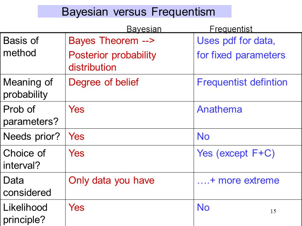 15 Bayesian versus Frequentism Basis of method Bayes Theorem --> Posterior probability distribution Uses pdf for data, for fixed parameters Meaning of probability Degree of beliefFrequentist defintion Prob of parameters.
