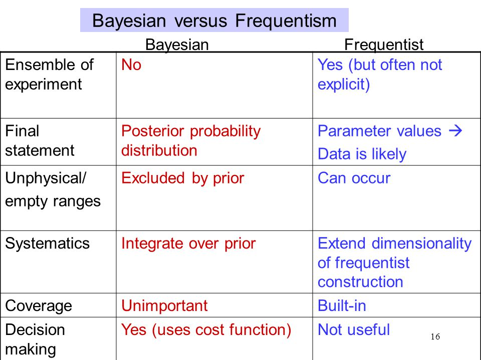 16 Bayesian versus Frequentism Ensemble of experiment NoYes (but often not explicit) Final statement Posterior probability distribution Parameter values  Data is likely Unphysical/ empty ranges Excluded by priorCan occur SystematicsIntegrate over priorExtend dimensionality of frequentist construction CoverageUnimportantBuilt-in Decision making Yes (uses cost function)Not useful Bayesian Frequentist