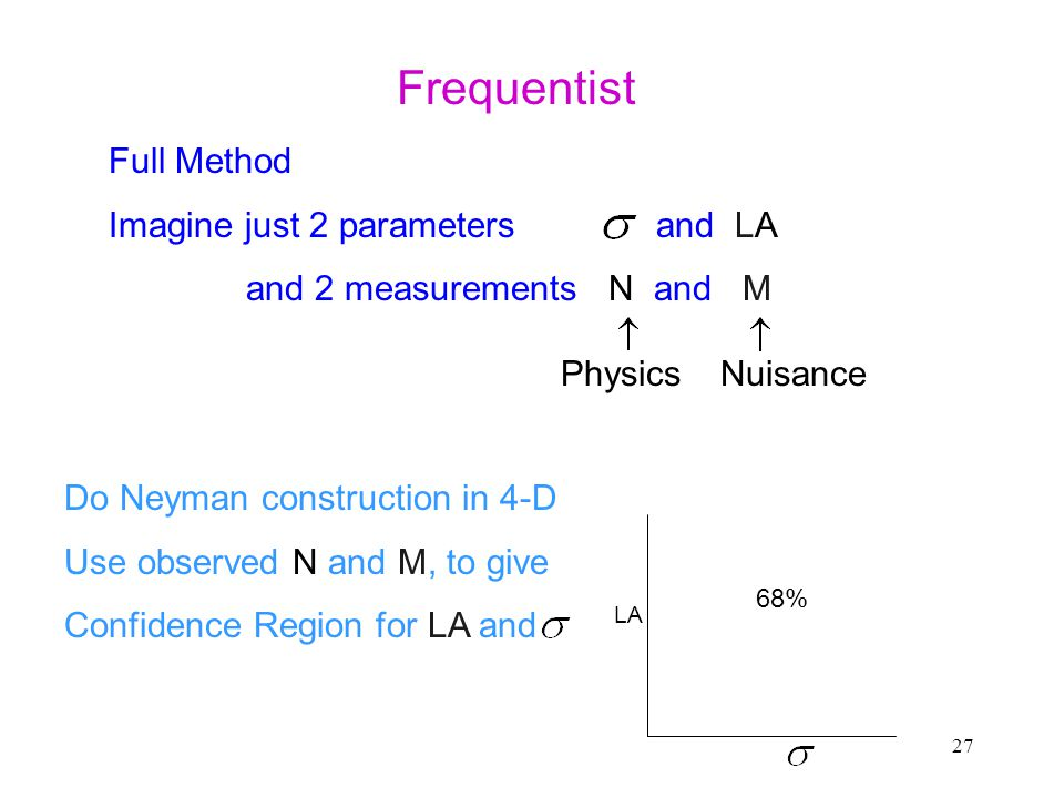 27 Frequentist Full Method Imagine just 2 parameters and LA and 2 measurements N and M PhysicsNuisance Do Neyman construction in 4-D Use observed N and M, to give Confidence Region for LA and LA 68%