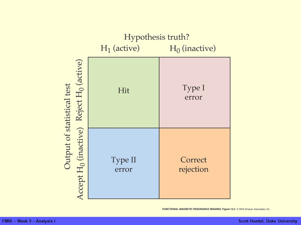 FMRI – Week 9 – Analysis I Scott Huettel, Duke University