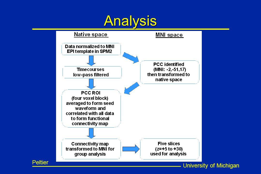 University of Michigan Peltier Analysis