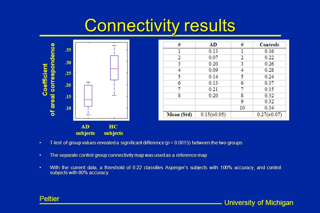 University of Michigan Peltier Connectivity results T-test of group values revealed a significant difference (p < 0.0015) between the two groups.T-test of group values revealed a significant difference (p < 0.0015) between the two groups.