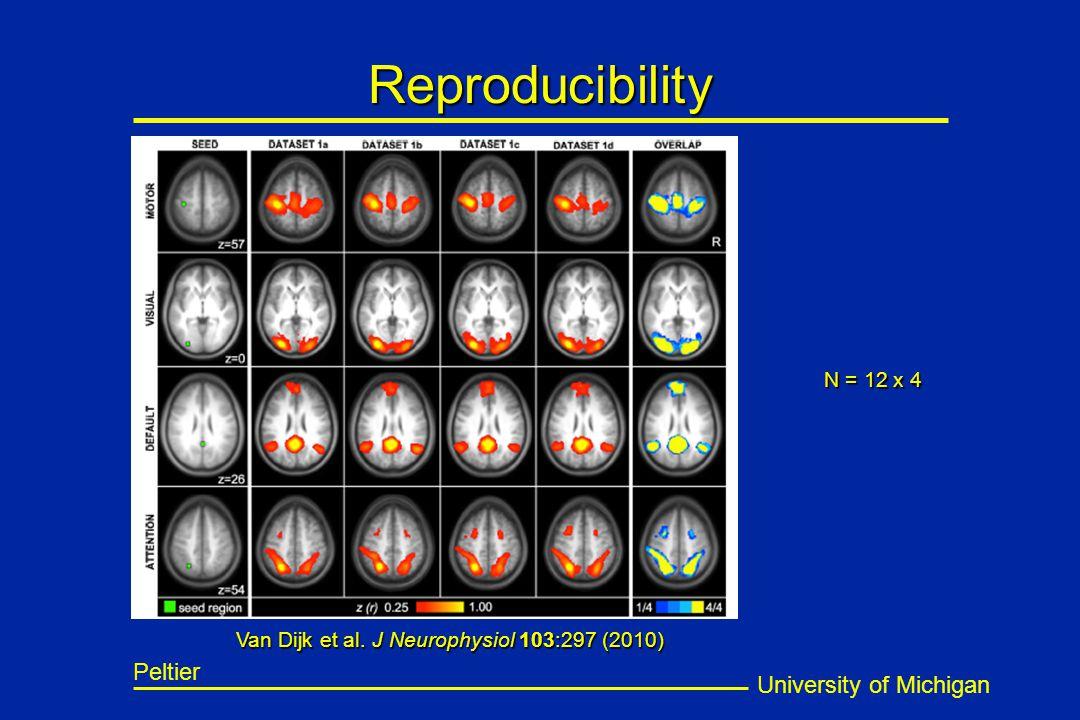 University of Michigan Peltier Reproducibility Van Dijk et al.