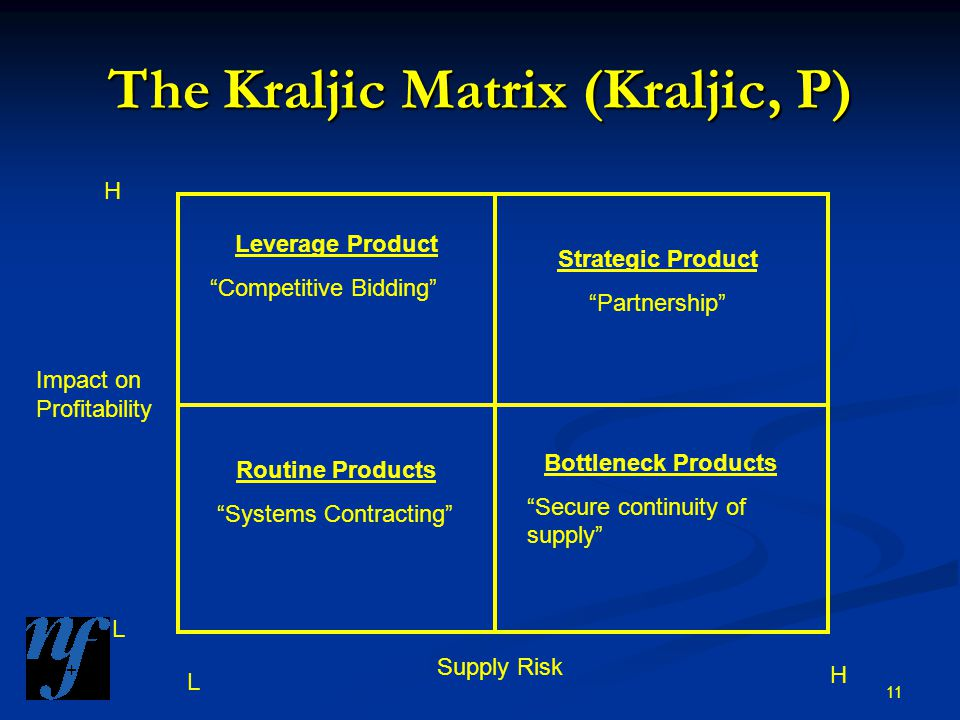 11 The Kraljic Matrix (Kraljic, P) Leverage Product Competitive Bidding Strategic Product Partnership Routine Products Systems Contracting Bottleneck Products Secure continuity of supply H L L H Impact on Profitability Supply Risk