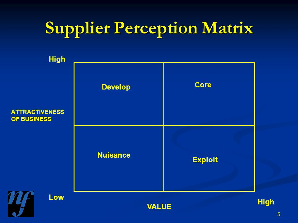 5 Supplier Perception Matrix Develop Core Nuisance Exploit High Low High VALUE ATTRACTIVENESS OF BUSINESS