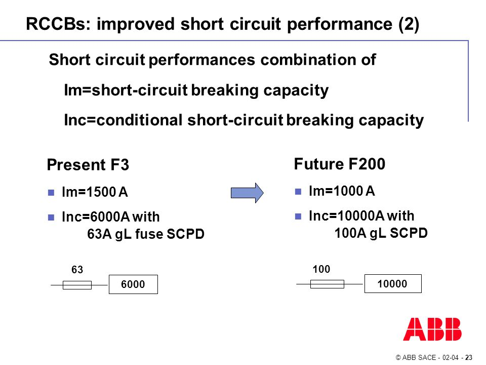 © ABB SACE - 02-04 - 23 Present F3 Im=1500 A Inc=6000A with 63A gL fuse SCPD Short circuit performances combination of Im=short-circuit breaking capacity Inc=conditional short-circuit breaking capacity Future F200 Im=1000 A Inc=10000A with 100A gL SCPD 6000 63 10000 100 RCCBs: improved short circuit performance (2)