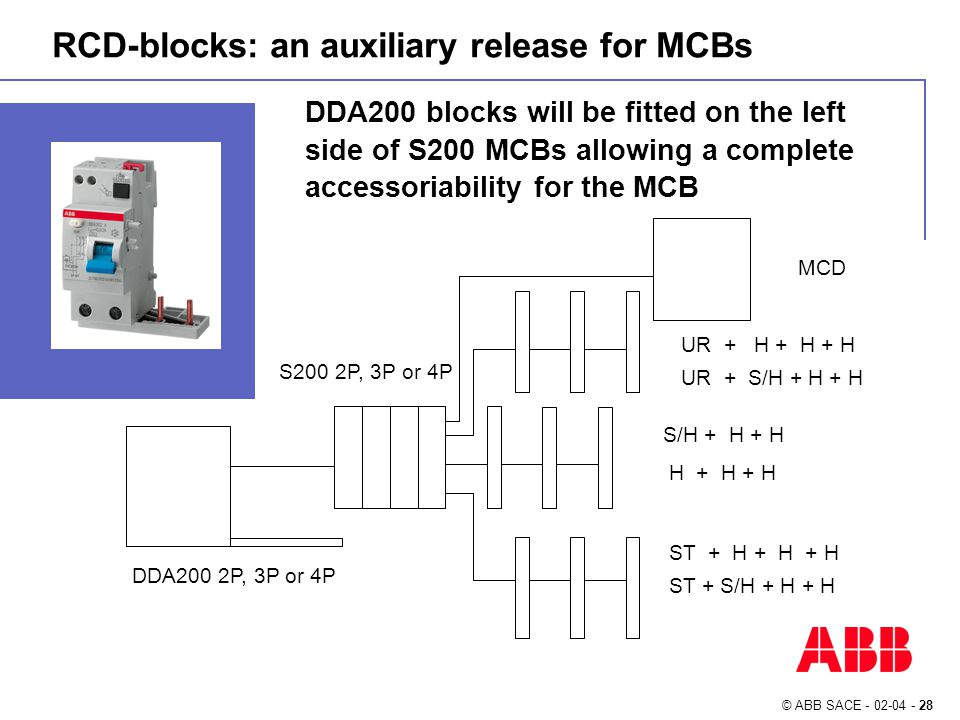 © ABB SACE - 02-04 - 28 RCD-blocks: an auxiliary release for MCBs DDA200 blocks will be fitted on the left side of S200 MCBs allowing a complete accessoriability for the MCB S200 2P, 3P or 4P ST + H + H + H ST + S/H + H + H UR + H + H + H UR + S/H + H + H S/H + H + H H + H + H MCD DDA200 2P, 3P or 4P