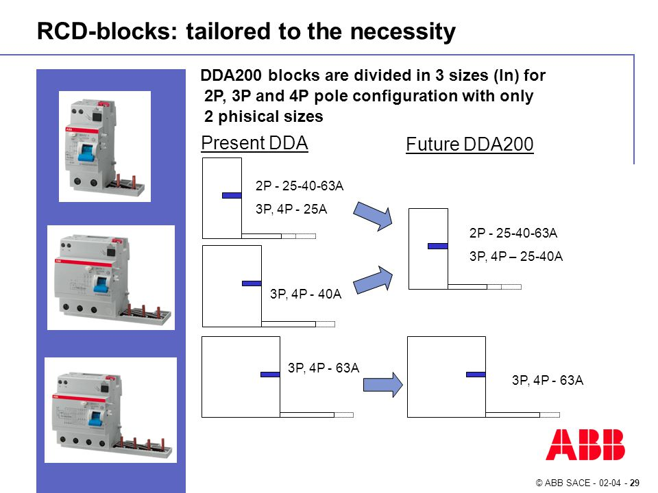 © ABB SACE - 02-04 - 29 RCD-blocks: tailored to the necessity DDA200 blocks are divided in 3 sizes (In) for 2P, 3P and 4P pole configuration with only 2 phisical sizes Present DDA Future DDA200 2P - 25-40-63A 3P, 4P - 25A 3P, 4P - 40A 3P, 4P - 63A 2P - 25-40-63A 3P, 4P – 25-40A