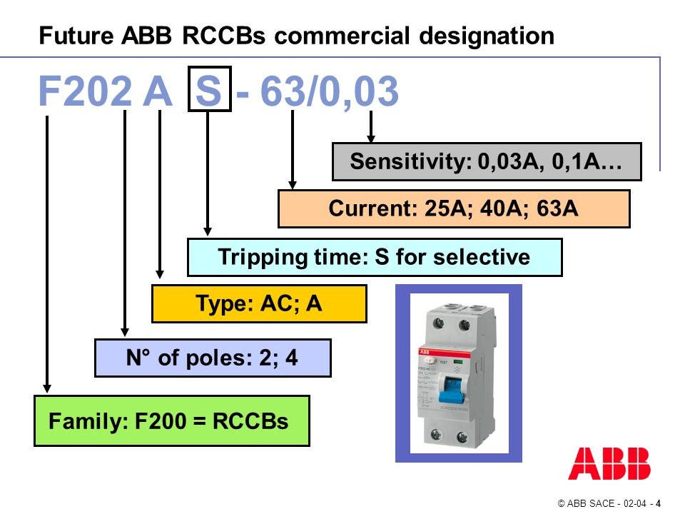 © ABB SACE - 02-04 - 4 N° of poles: 2; 4 Family: F200 = RCCBs F202 A S - 63/0,03 Type: AC; A Tripping time: S for selective Current: 25A; 40A; 63A Sensitivity: 0,03A, 0,1A… Future ABB RCCBs commercial designation