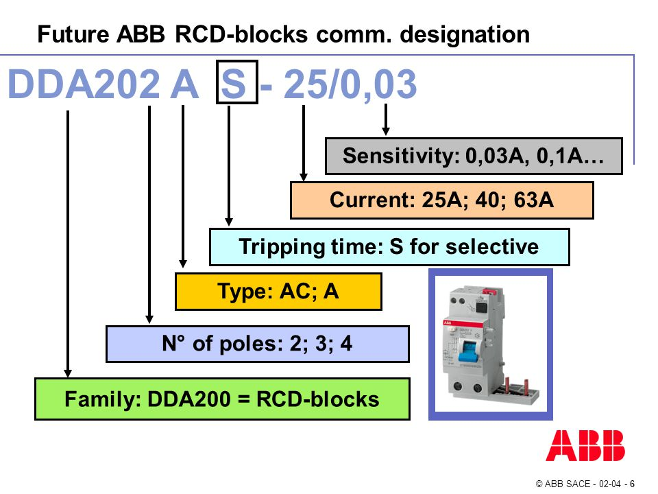 © ABB SACE - 02-04 - 27 1)2)3) RCCBs: new packaging system 1)2)3) 2P 4P