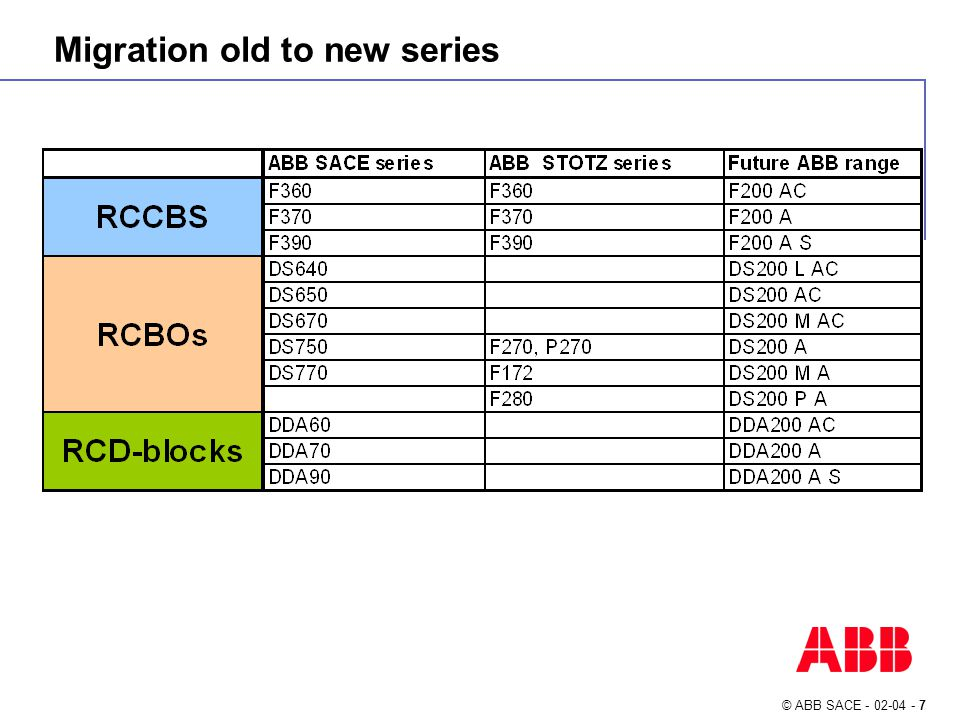 © ABB SACE - 02-04 - 8 A range of RCDs for all application RCCBs standard and special ranges