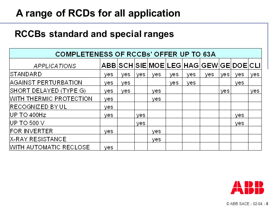 © ABB SACE - 02-04 - 19 RCCBs: safer wiring with cables demo