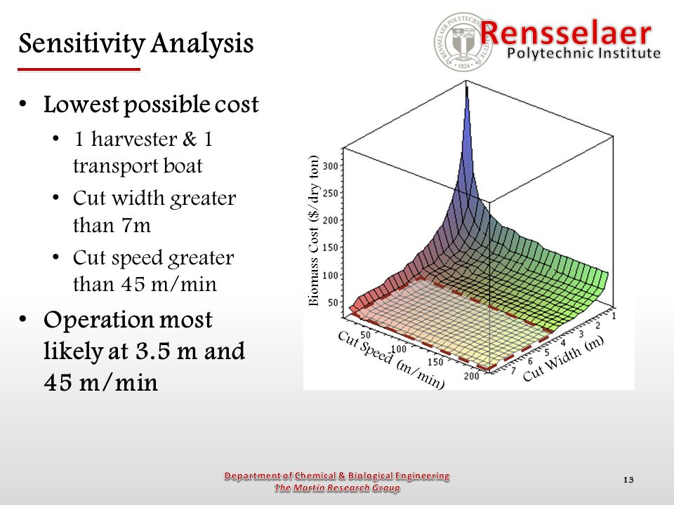13 Sensitivity Analysis Lowest possible cost 1 harvester & 1 transport boat Cut width greater than 7m Cut speed greater than 45 m/min Operation most l