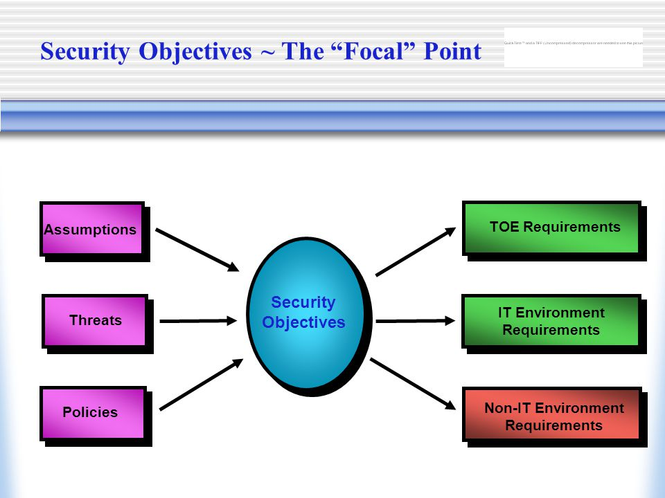 Security Objectives ~ The Focal Point Threats Policies Security Objectives Assumptions IT Environment Requirements Non-IT Environment Requirements TOE Requirements