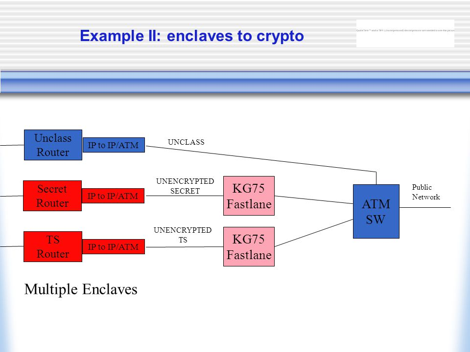 Example II: enclaves to crypto Unclass Router IP to IP/ATM UNCLASS UNENCRYPTED SECRET UNENCRYPTED TS Multiple Enclaves Secret Router TS Router ATM SW KG75 Fastlane KG75 Fastlane Public Network