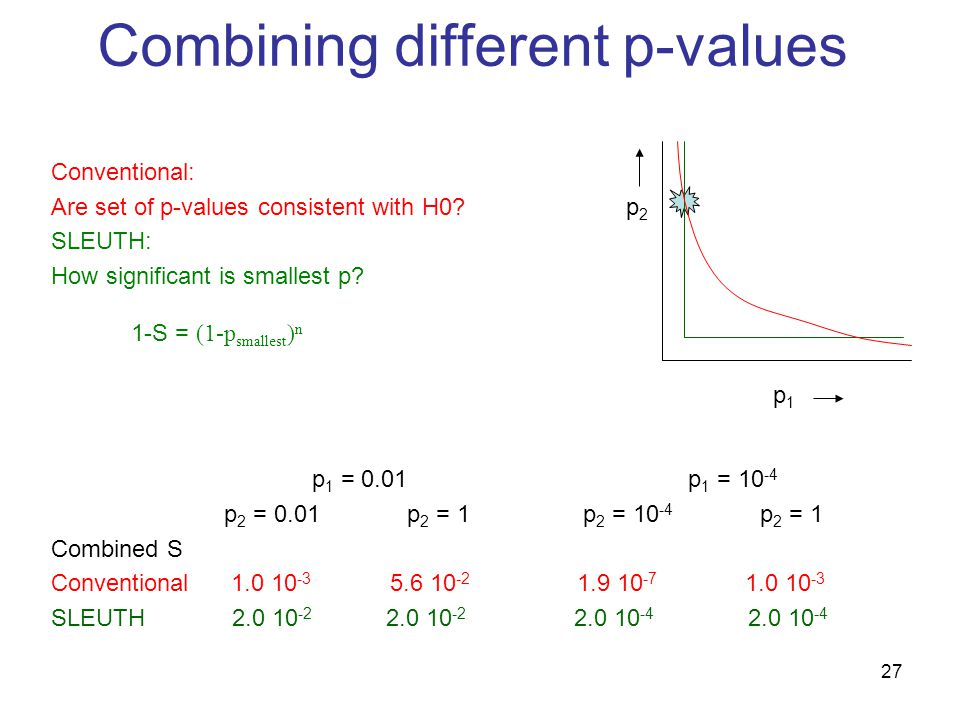 27 Combining different p-values Conventional: Are set of p-values consistent with H0.