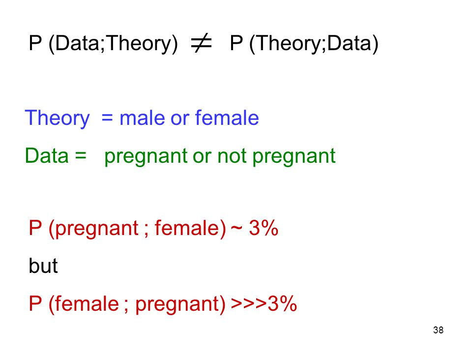 38 P (Data;Theory) P (Theory;Data) Theory = male or female Data = pregnant or not pregnant P (pregnant ; female) ~ 3% but P (female ; pregnant) >>>3%