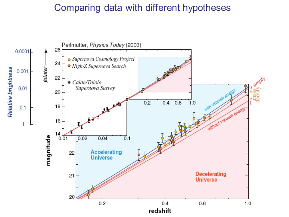 47 Comparing data with different hypotheses
