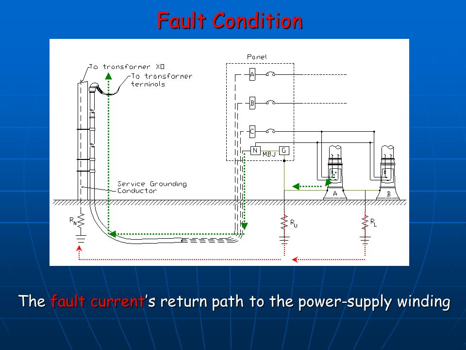 Fault Condition The fault current's return path to the power-supply winding