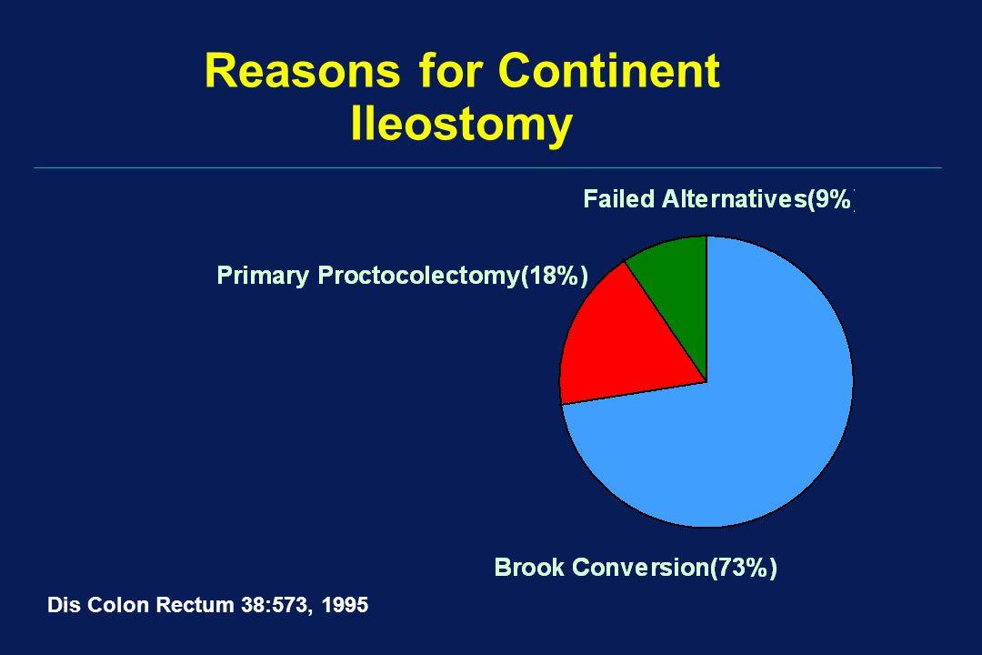 Reasons for Continent Ileostomy Dis Colon Rectum 38:573, 1995
