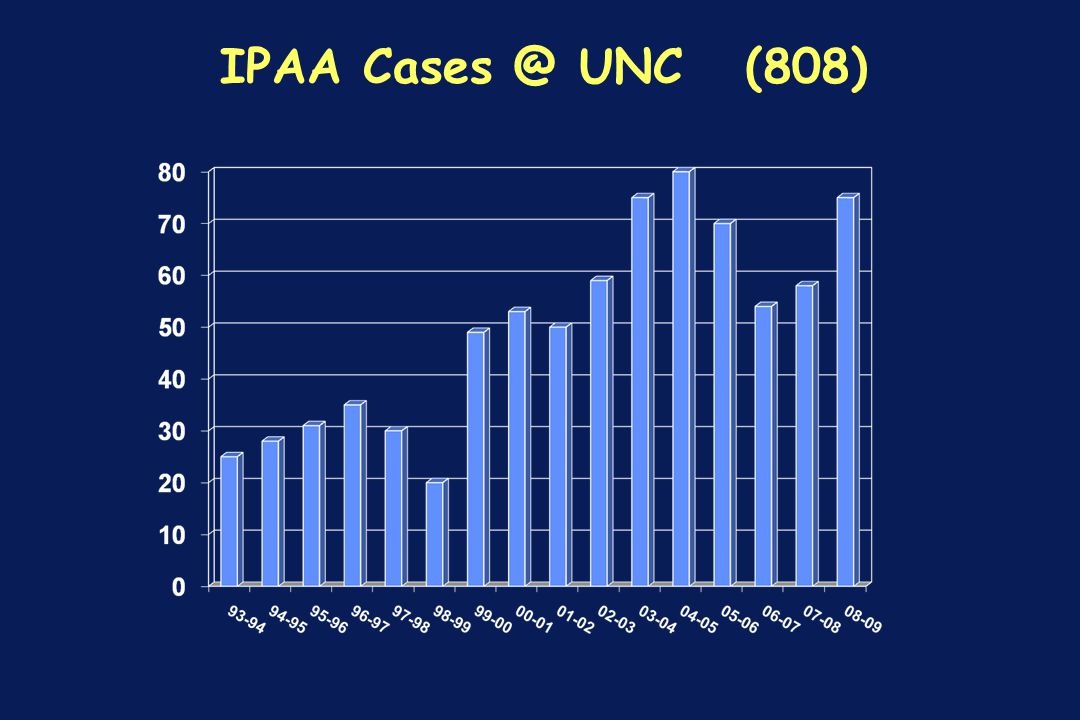 IPAA Cases @ UNC (808)