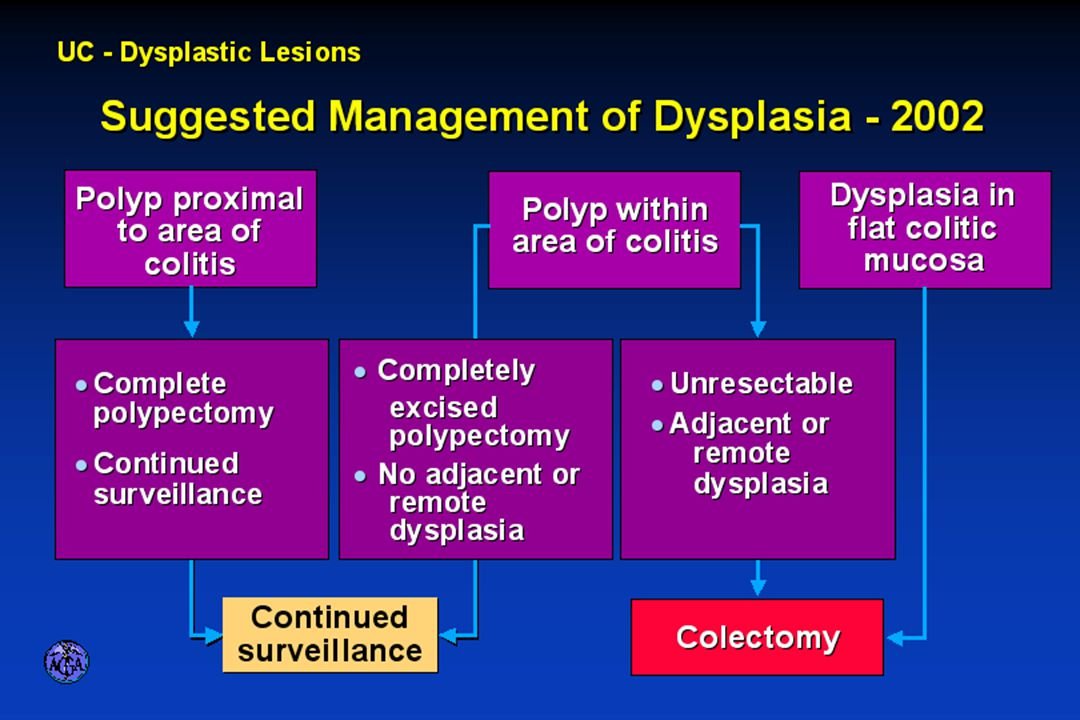 PROTOCOL FOR MANAGEMENT OF DYSPLASIA