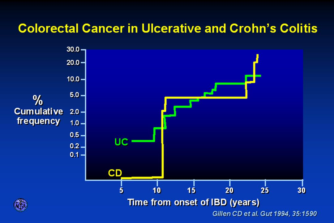 COLORECTAL CANCER RISK IN ULCERATIVE AND CROHN'S COLITIS