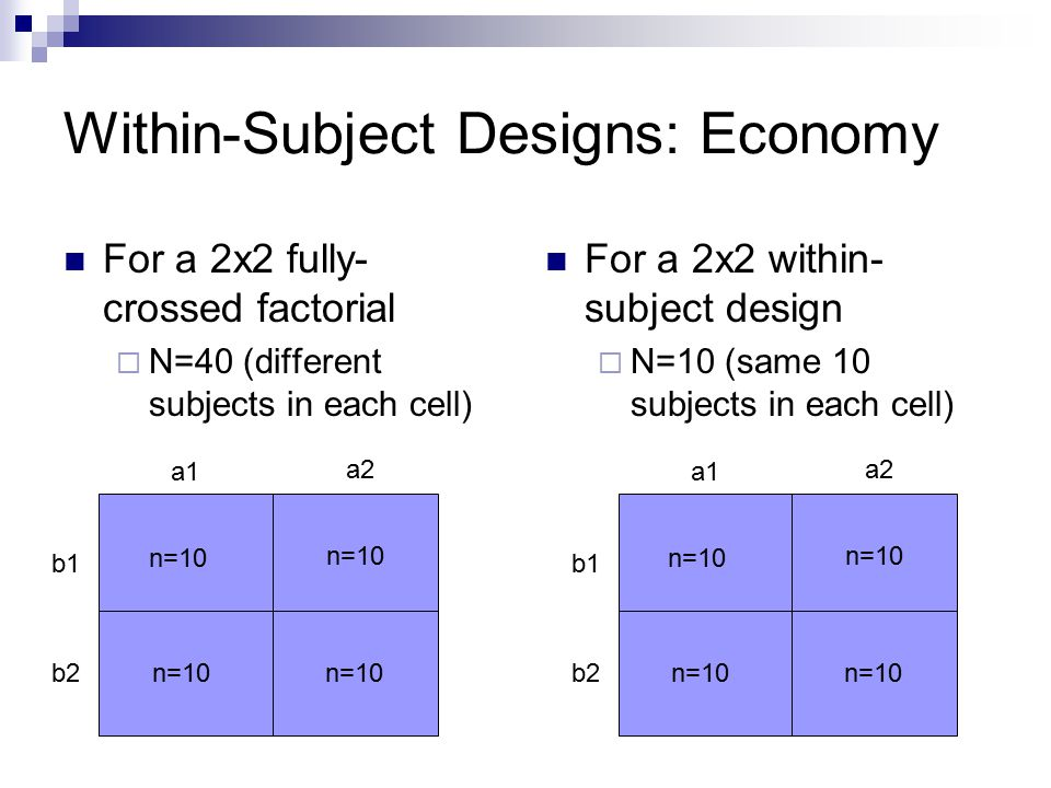Within-Subject Designs: Economy For a 2x2 fully- crossed factorial  N=40 (different subjects in each cell) For a 2x2 within- subject design  N=10 (same 10 subjects in each cell) a1 a2 b1 b2 n=10 a1 a2 b1 b2 n=10