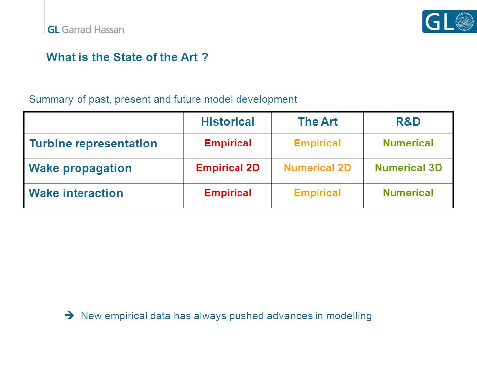 What is the State of the Art ? Summary of past, present and future model development HistoricalThe ArtR&D Turbine representation Empirical Numerical W