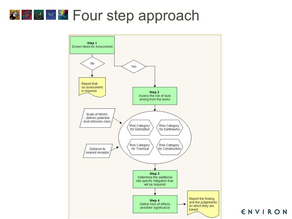 Four step approach