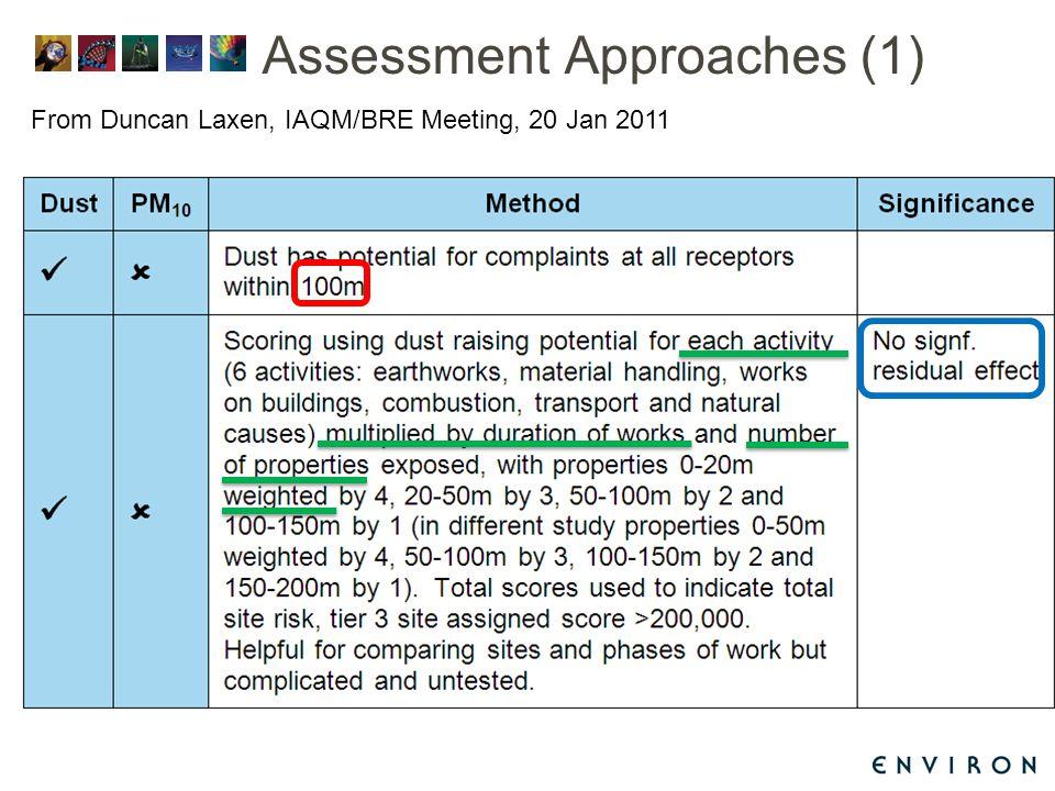 From Duncan Laxen, IAQM/BRE Meeting, 20 Jan 2011 Assessment Approaches (1)