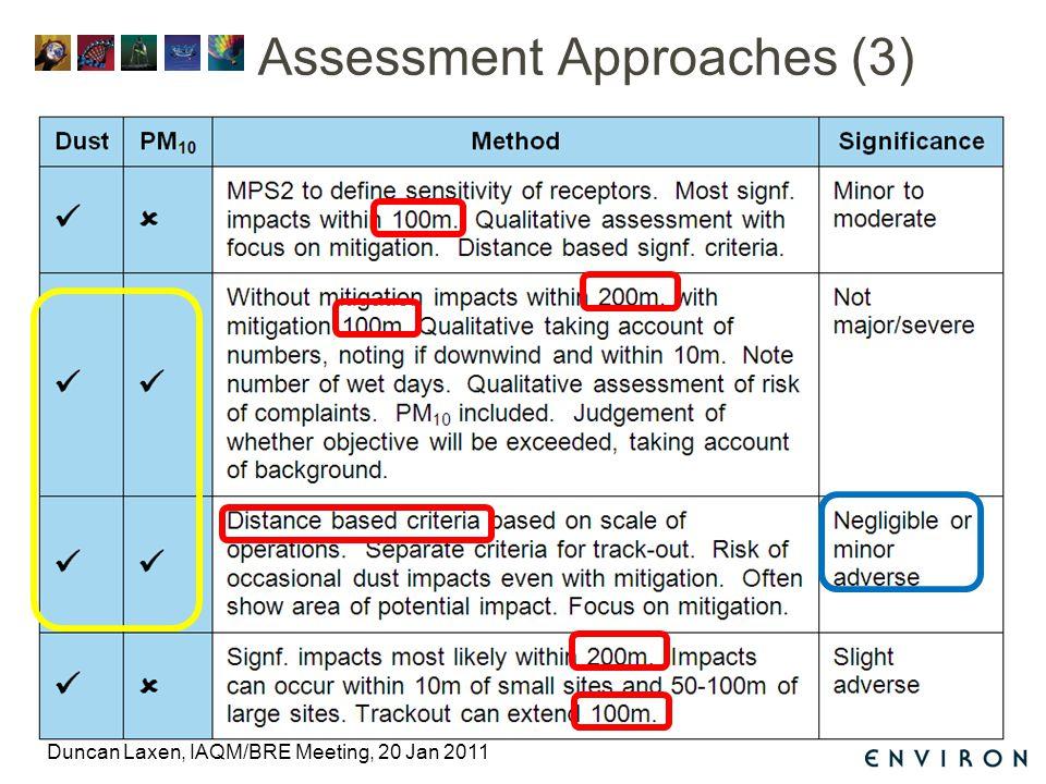 Assessment Approaches (3) Duncan Laxen, IAQM/BRE Meeting, 20 Jan 2011