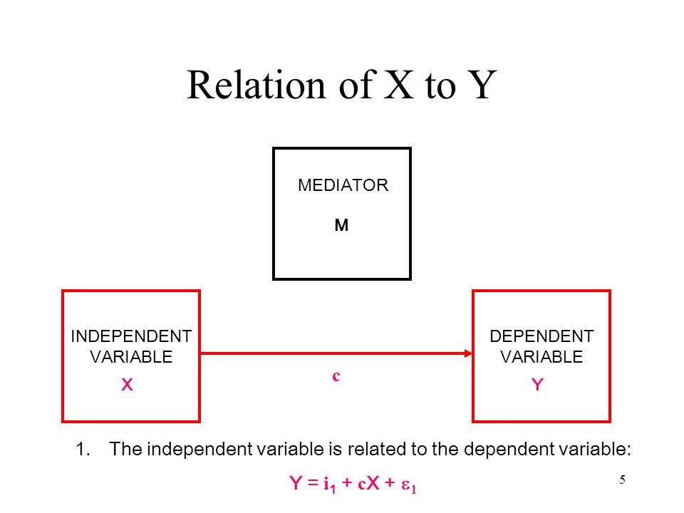 5 Relation of X to Y MEDIATOR M INDEPENDENT VARIABLE XY DEPENDENT VARIABLE c 1.The independent variable is related to the dependent variable: Y = i 1 + c X +  